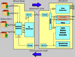 catv block diagram ireleast info catv block diagram nest wiring diagram wiring block