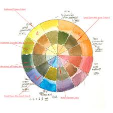Watercolor Combination Chart The Ultimate Palette Of 13 Colours To Paint All Your