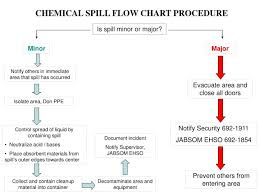 Ppt Chemical Spill Flow Chart Procedure Powerpoint