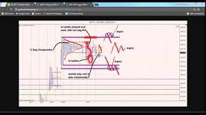 Market Profile Charts Zerodha 04 28 17 Market Profile Blog Nifty And Bank Nifty