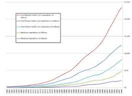 Canada Vs Usa Healthcare Chart Comparison Of The Healthcare Systems In Canada And The