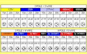 similiar power receptacle chart keywords nema plug chart nema plug receptacle configurations straight blade
