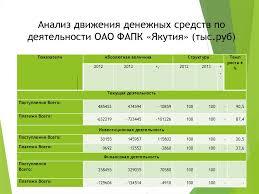 Учет и анализ движения денежных средств организации на примере   Анализ движения денежных средств по деятельности ОАО ФАПК Якутия тыс руб