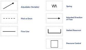 Hydraulic Basics Recognizing Hydraulic Symbols Fluid