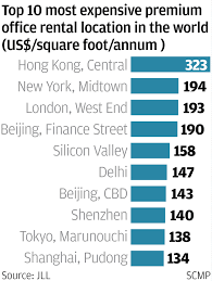 office space hong kong. Hong Kong\u0027s Office Rent Soared To The Top Of World For Second Year Running, With Most Expensive Space In Central Business District Kong K
