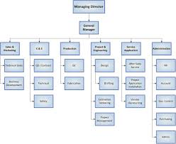 Organization Chart Doc Welcome About