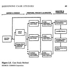 Yin case study research   Free sample essay for graduate school            Relevant solutions for different research
