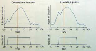 technical courses emissions from marine engines and nox 2009 also studied numerically the multiple injection in a marine engine the sulzer rt flex58t b and they also got a decrease in nox and consumption
