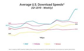 Wireless Network Speeds Chart At Ts Fastest Network Claims Arent As Impressive As They