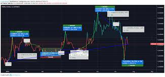 Trx Chart Tron Price Analysis Tron Trx Price Yields 32 Profit In