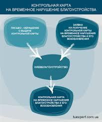 Контрольная карта на временное нарушение благоустройства с помощью  контрольная карта киев благоустрий