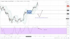 Bitfinex Chart Btc Usd Bitfinex Chart Btc Usd