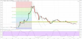 Ripple Currency Chart Cryptocurrency Chart Analysis Bitcoin Ripple Litecoin