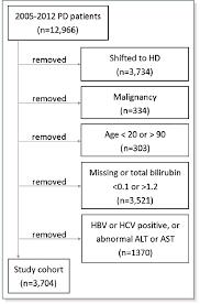 Study Flow Chart Alt Indicates Alanine Aminotransferase