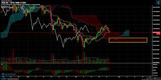 Cex Io Btc Usd Chart Published On Coinigy Com On February