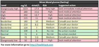 Actual Normal Sugar Level Chart Diabetes Reading Chart