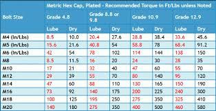 Bolt Torque Vs Tension Chart 16 Unique Metric Bolt Torque Specifications Chart