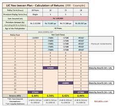 Lic Nav Chart Lic Nav Jeevan Plan 2019 Analysis Returns Calculation