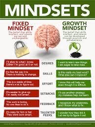 Fixed Vs Growth Mindset Chart Mindsets Fixed Vs Growth Mindset Poster Growth Mindset