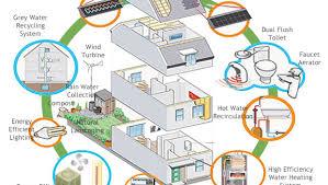 energy efficient house plans. Outstanding High Efficiency House Plans Photos Ideas Design . Energy Efficient