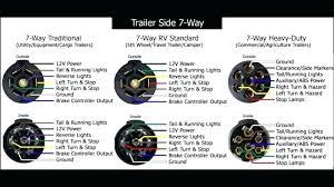 7 way trailer connector diagram michaelhannan co 7 way trailer wiring diagram ford connector latest gm pin