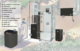 home air conditioning systems. home comfort systems air conditioning