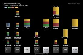 Apple Ios Version Chart Chart Depicting Ios Devices By Screen Size Processor And