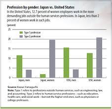 Japanese Gender Chart Japans Gender Gap Imf Finance Development Magazine