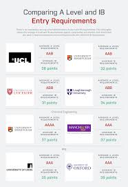 The Ultimate Guide To Studying At University In The Uk Bridgeu