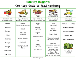 Body Fitness Food Chart Food Chart Food Combining Food Combining Chart Diet