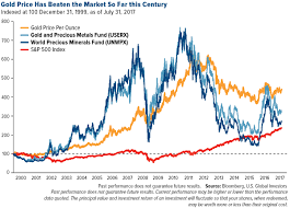 Gold Has Outperformed The Stock Market For The Last 100