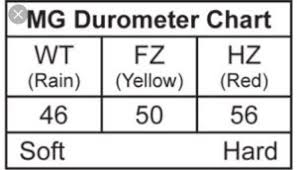 Kart Tire Durometer Chart Karting The Math That Surrounds Us