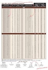 Ceramic Capacitor Chart Presidio Components Smps Stacked Capacitors Standard