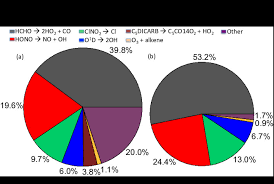 2006 Federal Budget Pie Chart Awesome Pie Charts Showing A
