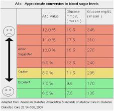 Uncommon Aic Blood Sugar Levels Chart Glucose Chart