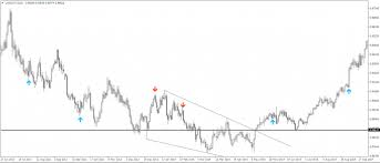 Forex Chart Patterns Book Forex Currency Trading Market