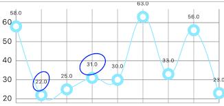 Danielgindi Charts Swift 3 Ios Charts Remove Decimal From Yvalues Stack Overflow