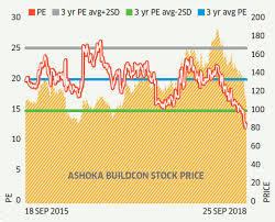 Stocks To Buy Undervalued Stocks 7 Undervalued Stocks