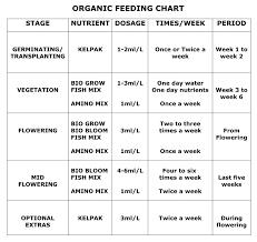 Organic Biobizz Feeding Schedule Online Hydroponics Shop