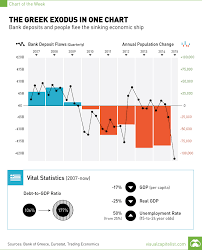 Greek Exodus Bank Deposits Chart Visual Capitalist