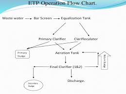 Efficiency Assessment Of Effluent Treatment Plant In A Paper