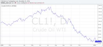 Wti Crude Oil Wti Crude Oil Interactive Chart