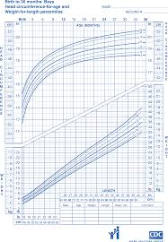 Wic Growth Charts Cdc Growth Chart Sample Free Download