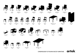 alvar aalto furniture. Chronology Of Alvar Aalto Furniture (xpost R/Design)