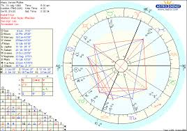 Venus Williams Birth Chart Harry Potters Astrological Birth Chart The Harry Potter
