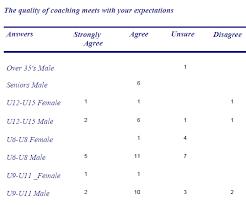 Sample Surveys Questionnaires Sport Development Conducting Member Surveys
