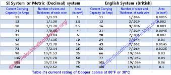 6 According To Polycab U S Catalogue 150 Sq Mm Copper