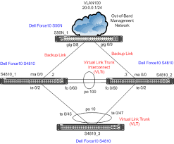 humair's blogs blog archive dell force10 layer 2 Dell Networks Logo at Dell Network Diagram