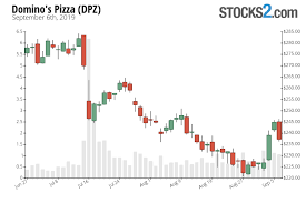 Dominos Stock Price Chart Dpz Stock Buy Or Sell Dominos Pizza