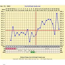 Implantation Dip Bfp Chart Www Bedowntowndaytona Com